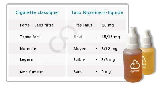 Taux de nicotine e-liquide