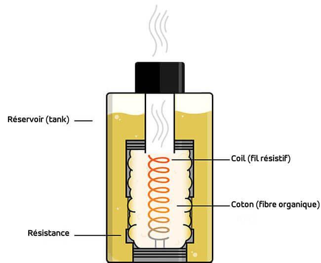 Illustration, schéma d'un réservoir montrant le coil, le tank, le fil résistif